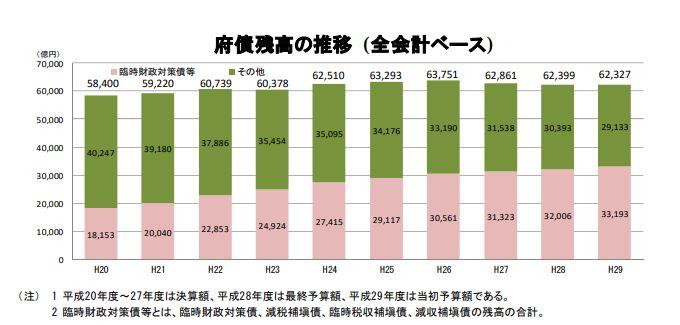 大阪府の負債残高の推移