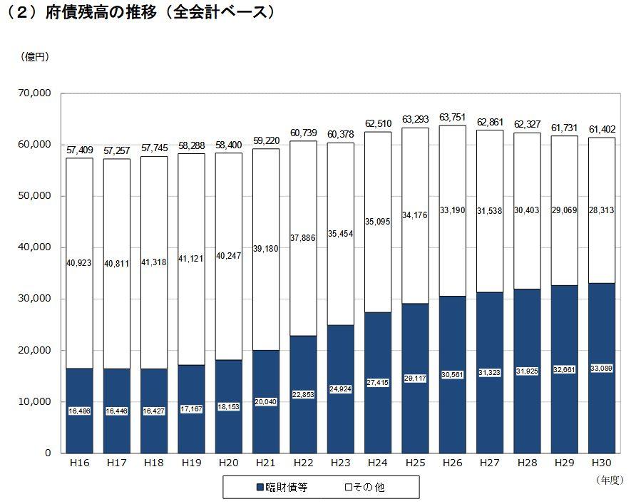 大阪府の負債残高の推移2